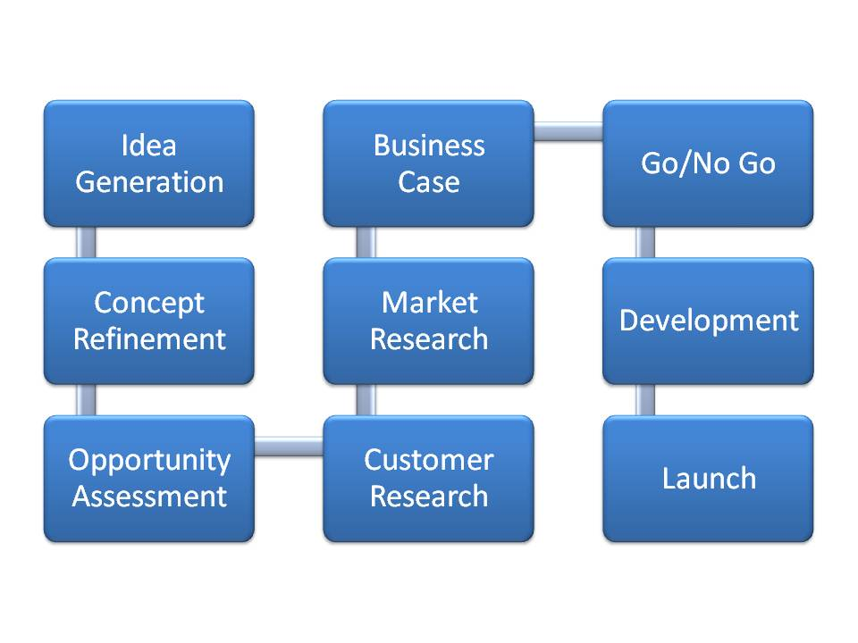Product innovation rs4 for Innovative product development companies