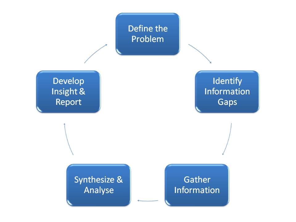 Research and analysis process